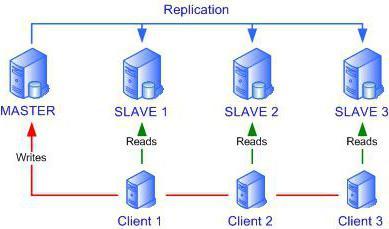 репликација података