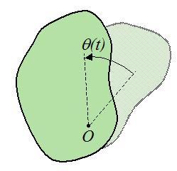 rotacijsko gibanje krutine
