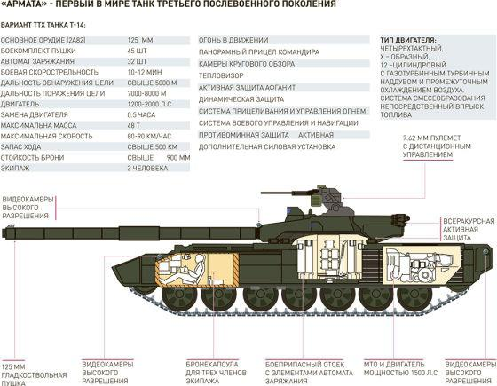 sviluppo di un nuovo serbatoio in Russia