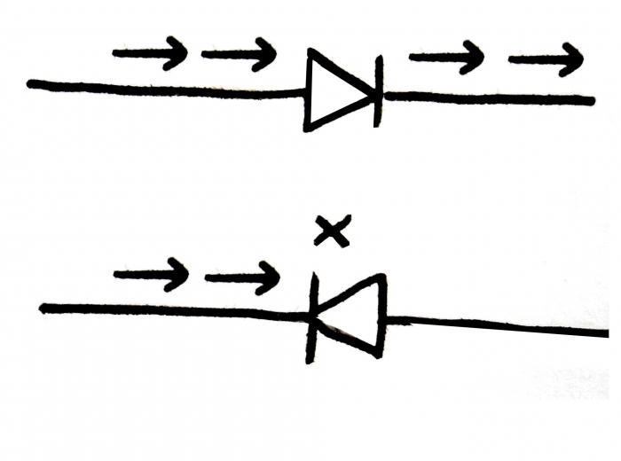 princip rada poluvodičke diode