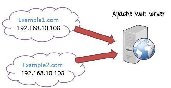 hosting di server virtuali