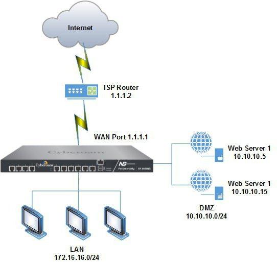 configurazione di hosting virtuale