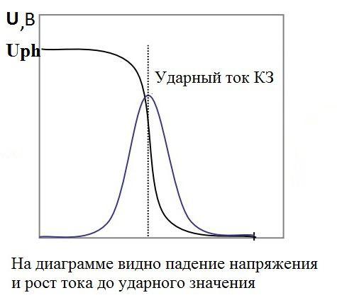 struja kratkog spoja transformatora