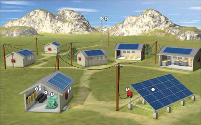 ДИИ соларни панели