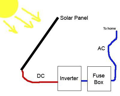 соларно осветљење