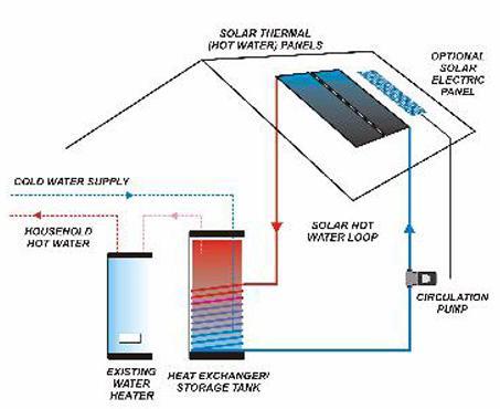 аутономни соларни панели