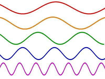 Звучне фреквенције