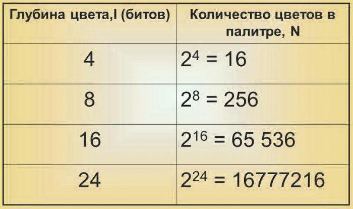 графична информация