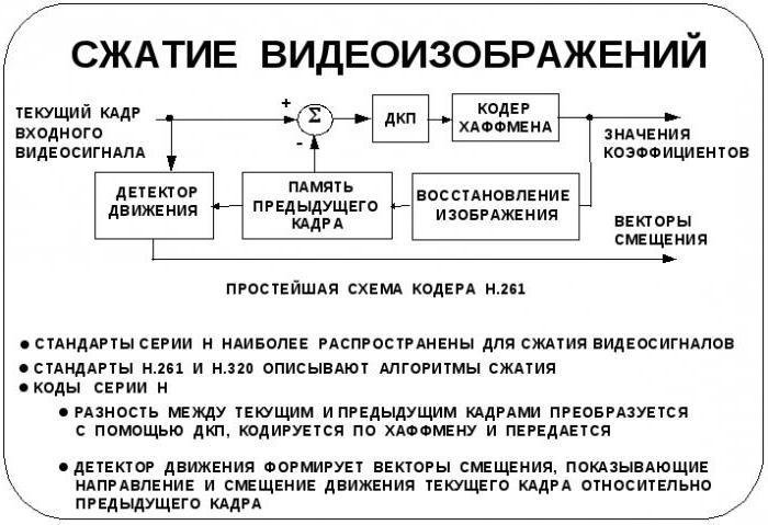 кодиране на графична информационна пространствена дискретизация