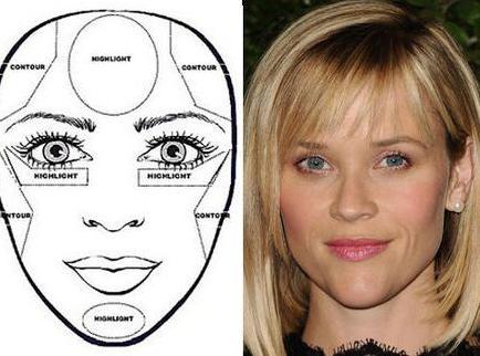 schema di scultura facciale