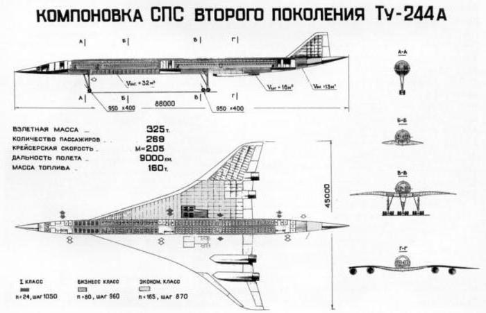 244 zrakoplova
