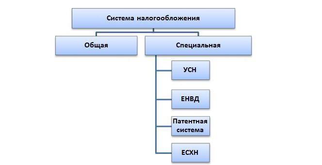 pojam i vrste poreznih sustava