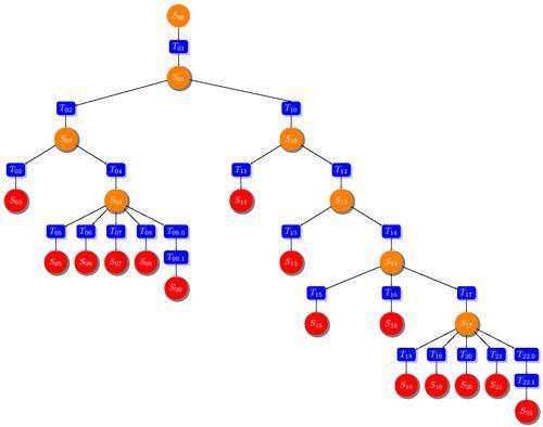 albero decisionale del progetto di investimento