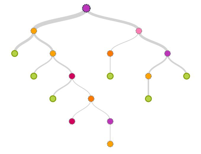 costruzione di alberi decisionali