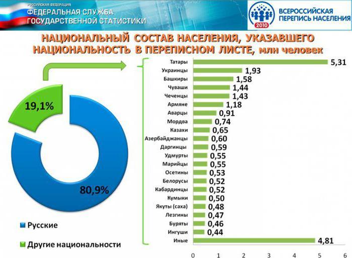 composizione etnica della popolazione della Russia
