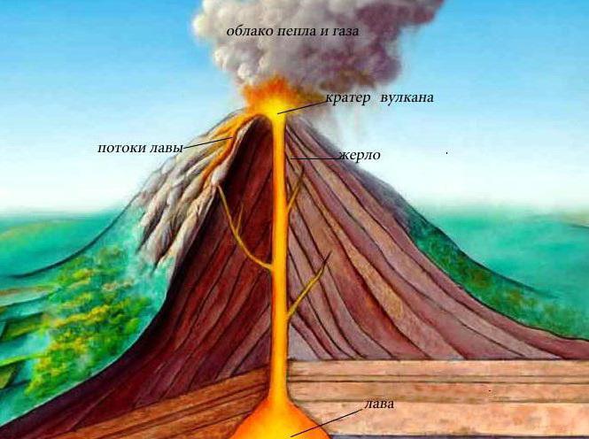 Struktura Zemlje: vulkani