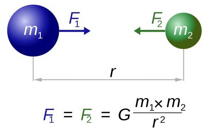 Zakon svjetske formule