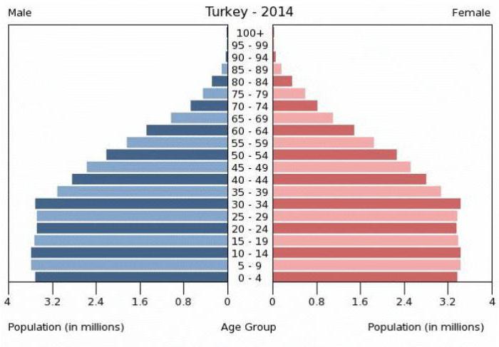popolazione turca