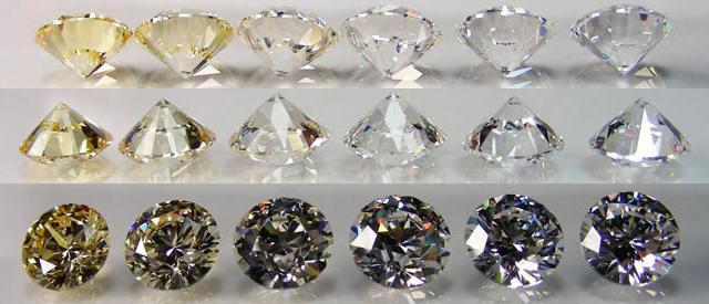 kolor i czystość diamentu