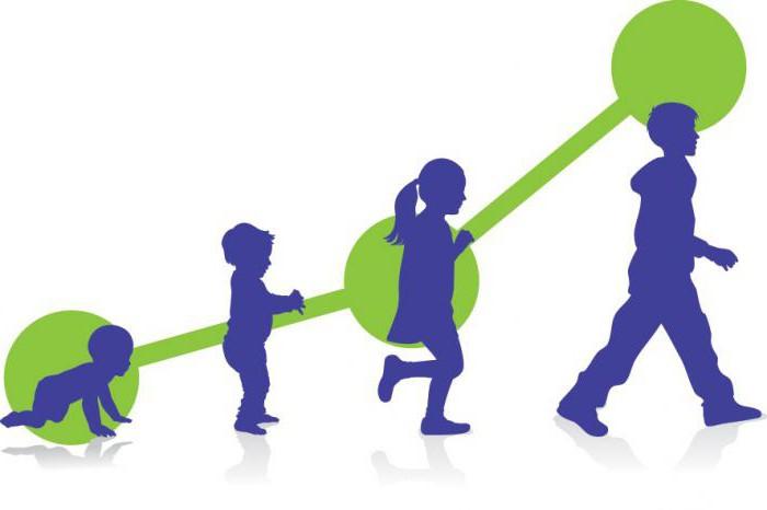 Stosunek wzrostu i wagi u dzieci