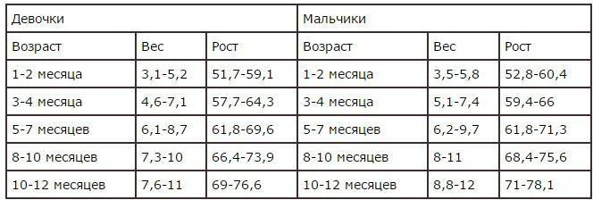 Tabulka výšky a hmotnosti dětí do jednoho roku