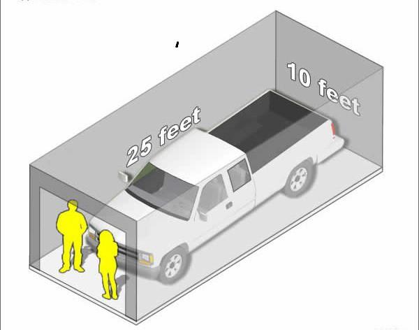 Minimální velikost garáže
