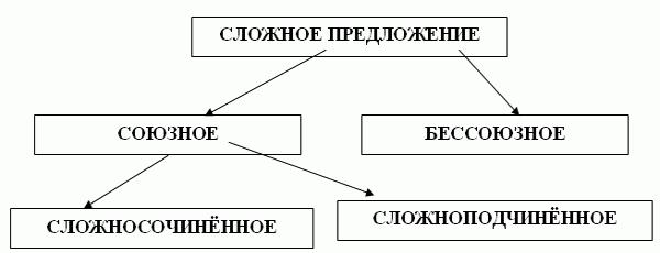 vrste složenih tablica rečenica