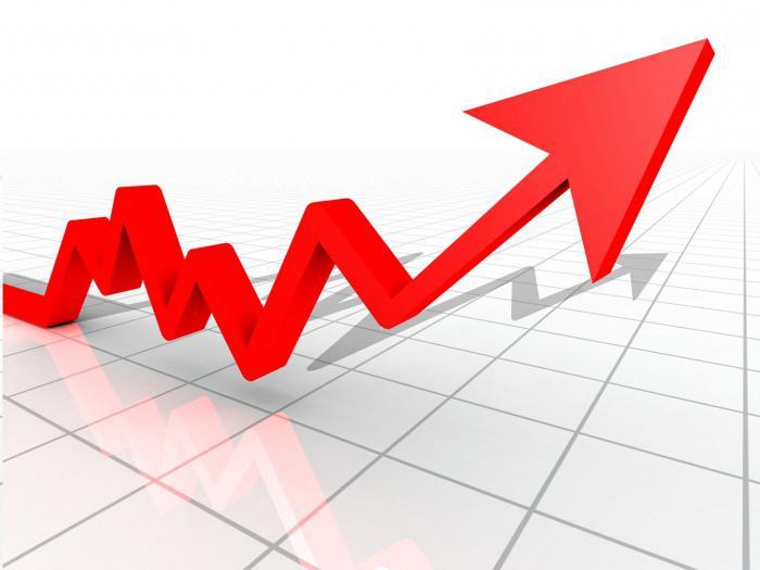 Tipi di crescita economica