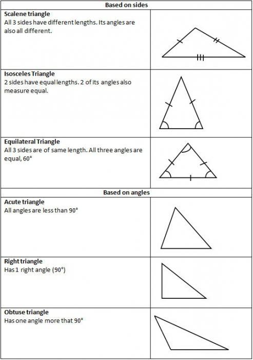 tipi di triangoli