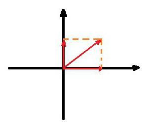 векторске формуле
