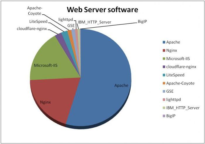 configurazione del server web