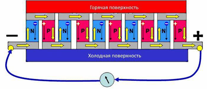 Peltier termoelektrični element