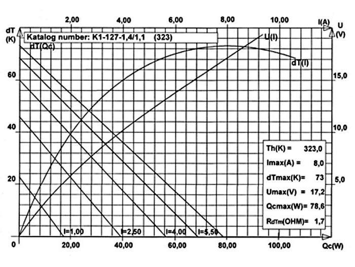 Caratteristiche degli elementi Peltier