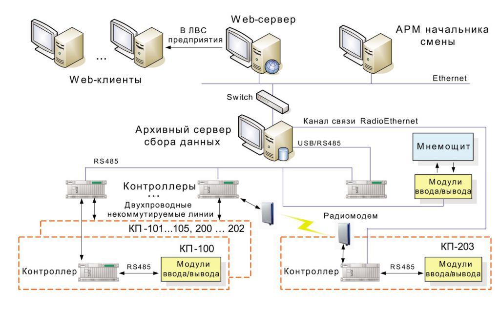 Quali sono le funzioni della LAN del server brevemente
