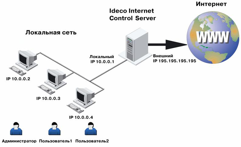 Quali sono le funzioni del server LAN