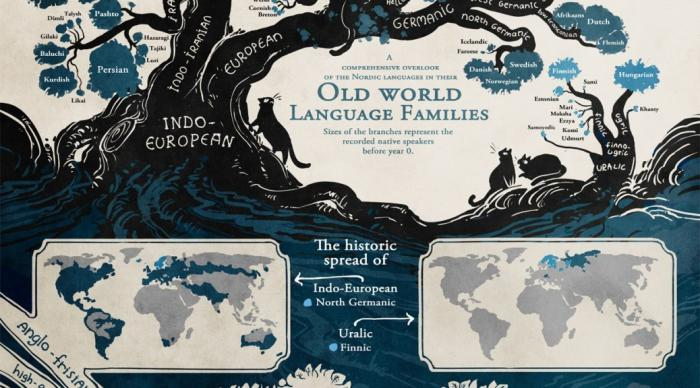 gruppi linguistici della gente