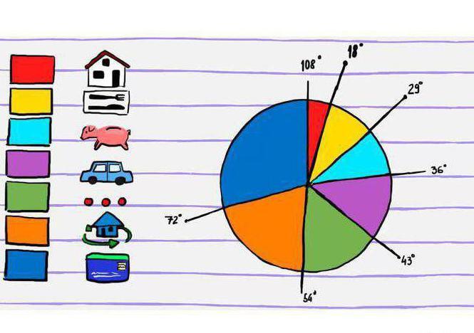 кръгови диаграми степен 5