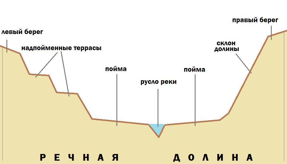 Elementi della pianura alluvionale della valle del fiume