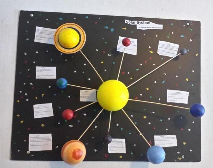 najbliži solarni sustav
