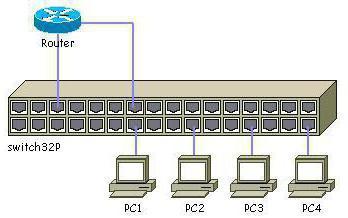 мрежни прекидач