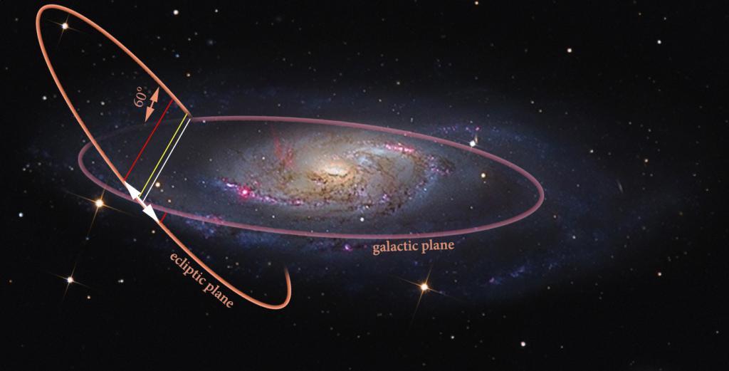 Еклиптичке координате