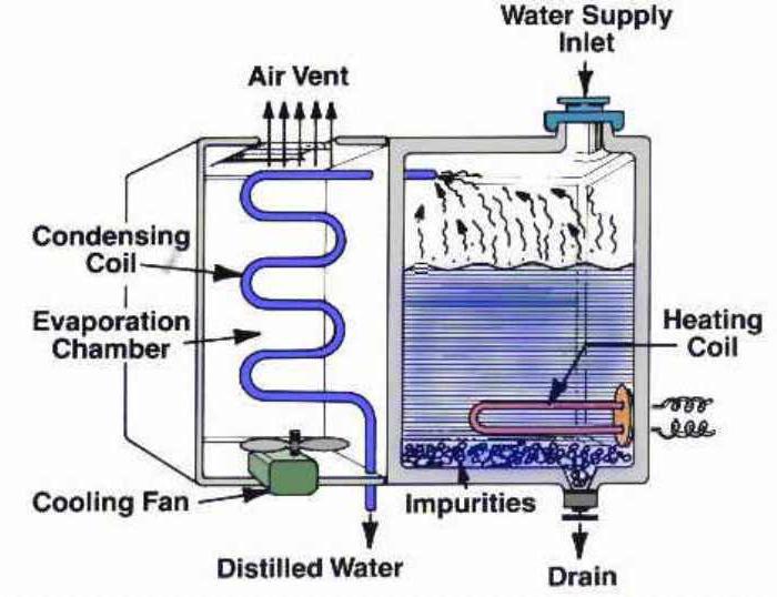 cos'è l'acqua distillata