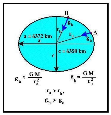 Gravità sulla formula di altri pianeti