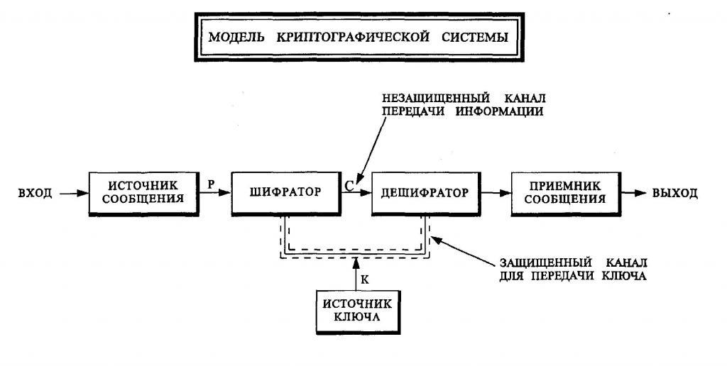 Crittografia dei modi di sicurezza delle informazioni