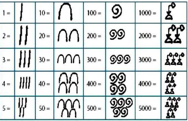 Sistema di numeri non disposti egiziani