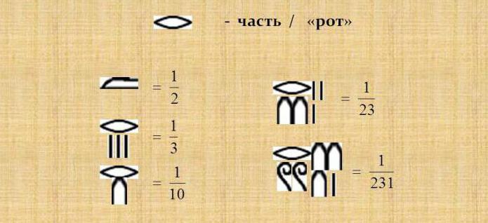 Descrizione del sistema numerico egiziano