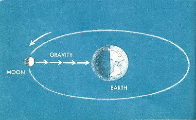 formula di gravità costante