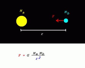 qual è la costante gravitazionale