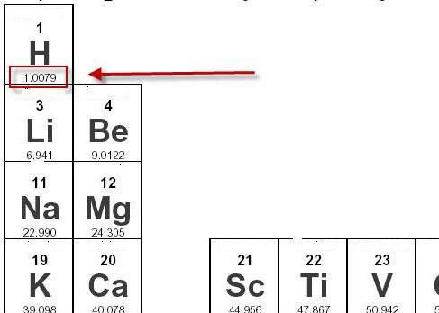 što je molarna masa vodika
