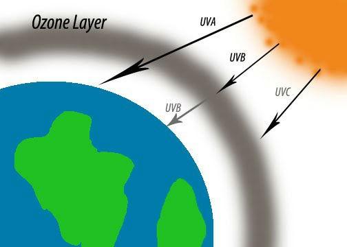 strato di ozono della terra